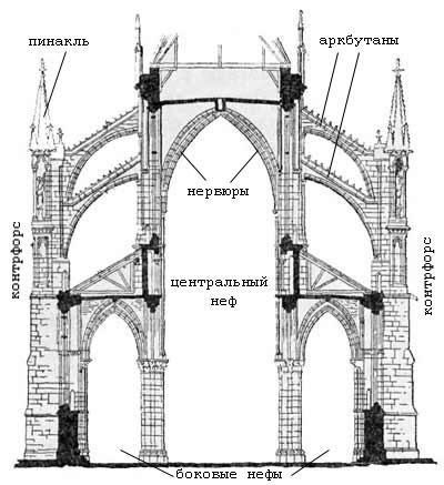 В романской архитектуре свод полуциркульный, при таком своде вся тяжесть перекрытия приходится.
