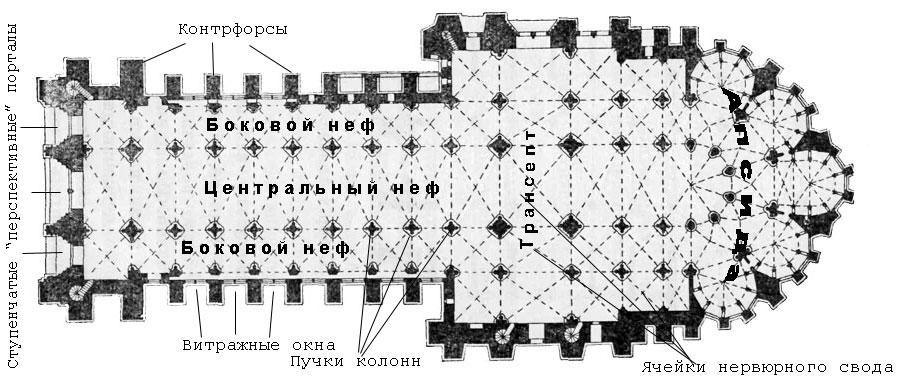 Архитектура готического стиля